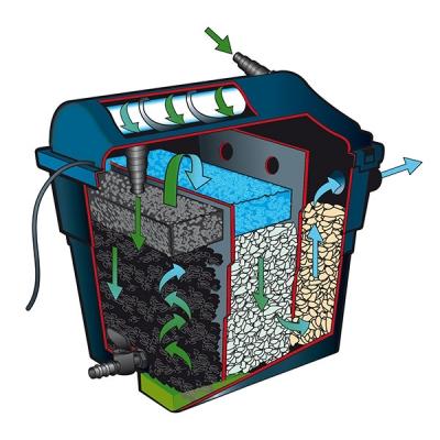 Ubbink filtraclear 6000 plusset filtre complet pour bassin for Materiel pour bassin de jardin
